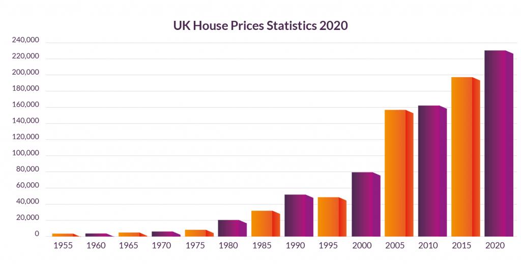 UK House Price Statistics